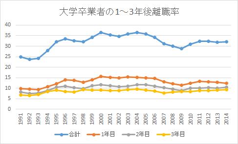大学卒業者の1~3年後離職率